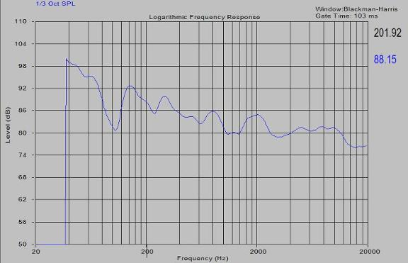 HT Room Frequency Response